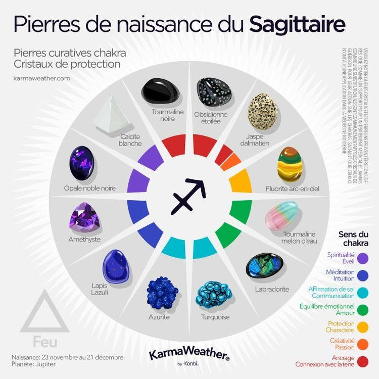 Pierres de naissance - Pierres porte-bonheur zodiacales #crystalhealing