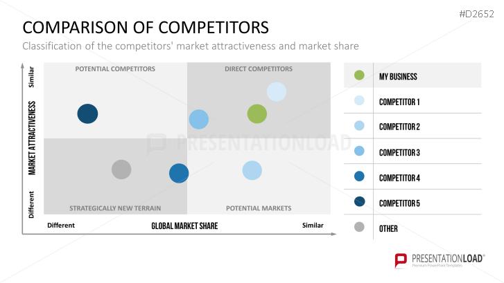 Competitor Analysis Powerpoint Template Competitor Analysis Powerpoint Templates Powerpoint