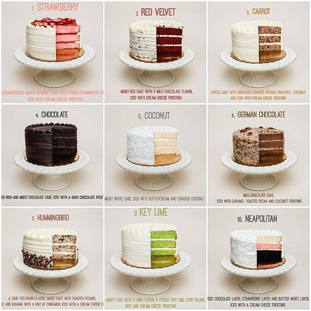 """Wedding Cake Flavours And Fillings: And Phil Romano Said, """"Let Them Eat Cake!"""" Who's Checked"""