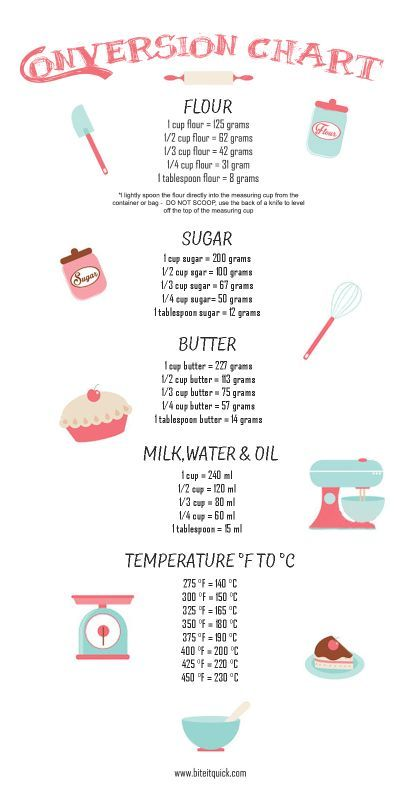 Grams To Cups Conversion Chart