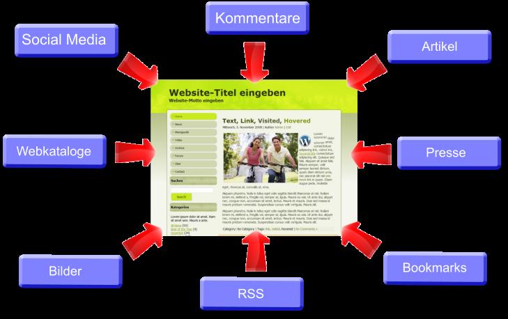 Der richtige Aufbau von Backlinks für das Online Marketing