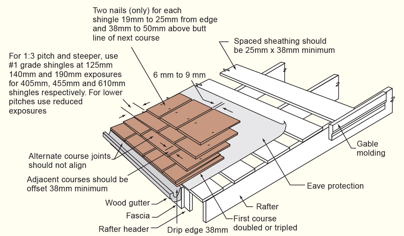 Watkins Sawmill Shake Shingle Roof Application Instructions Cedar Shingle Roof Cedar Shake Roof Cedar Roof