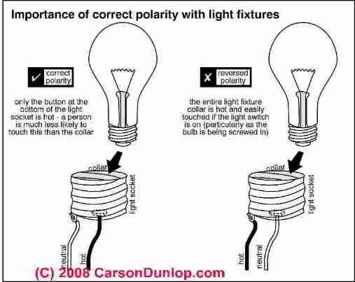 importance of electrical polarity at a lamp socket c carson dunlop rh pinterest com Extension Cord Outlet Tester