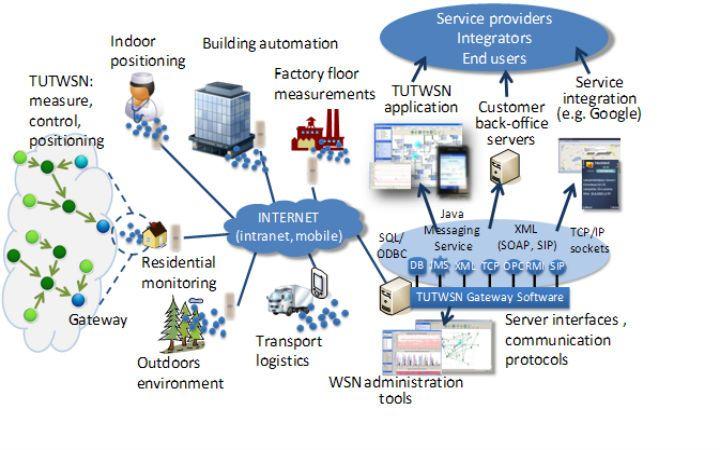 research topics in wireless sensor networks 2019