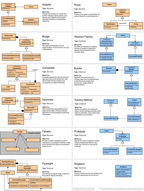 Design Patterns Are Solutions To Software Design Problems You Find Again And Again In Real Software Design Patterns Software Design Programming Design Patterns