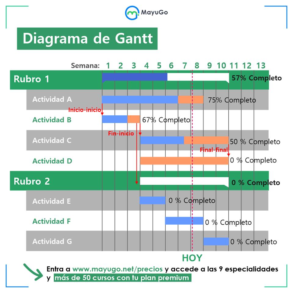 El Diagrama De Gantt Diagrama De Gantt Consejos De Finanzas Gestion Empresarial