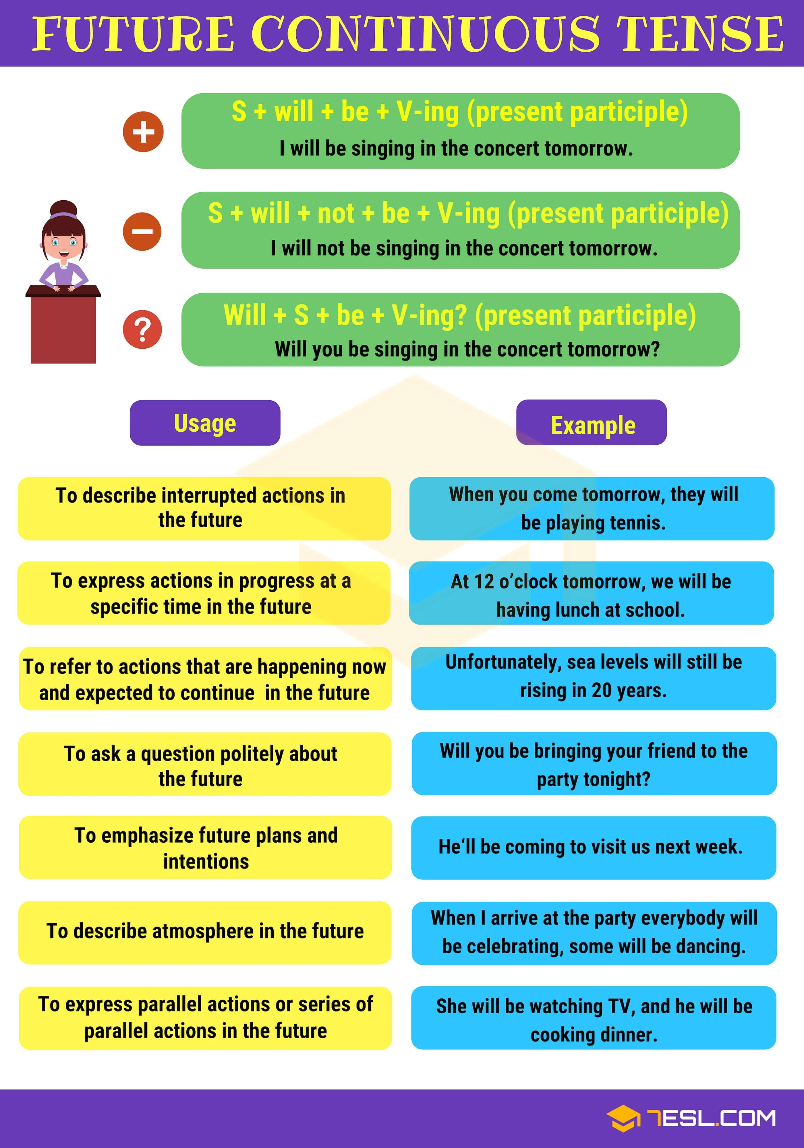 Future Continuous Tense Definition Rules And Useful