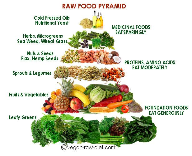 foods not to eat on raw food diet