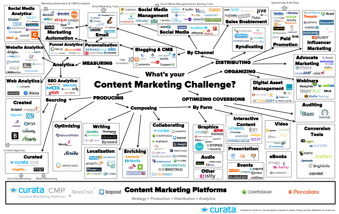 Content Marketing Tools The Ultimate List