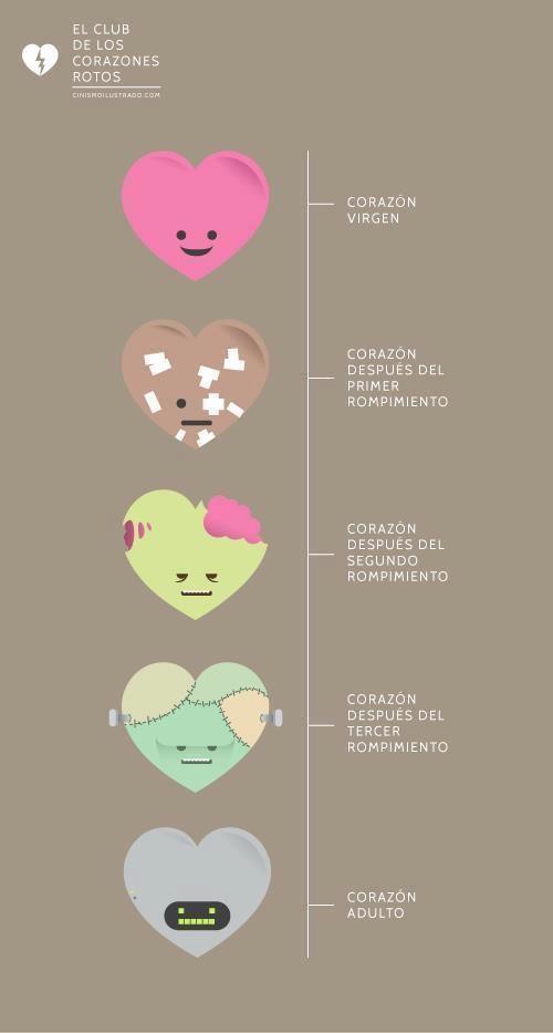 Mi Corazon Pasando Por Etapas Broken Heart Memes Broken Hearts Club Broken Heart
