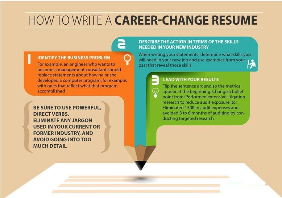 Change your career with an effective #Resume, #Placementindia - how to write a career change resume