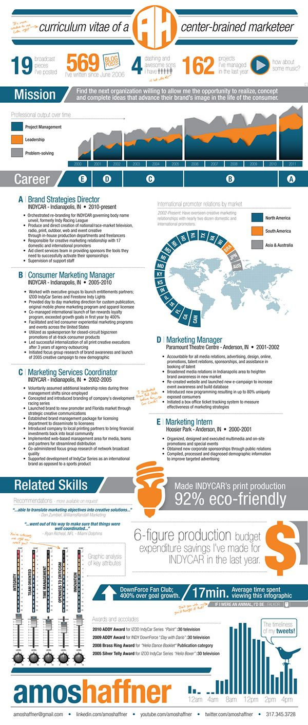Resume For A Marketeer Strategy Infographic Infographic Resume Infographic