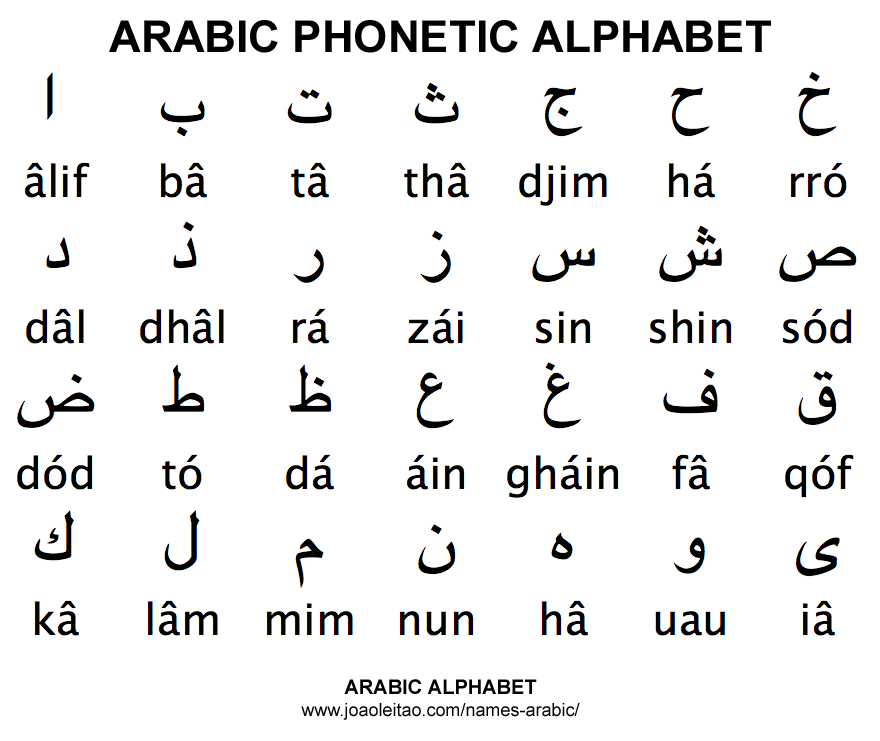 Arabic Alphabet Abc Pinterest Language Symbols And Phonetic