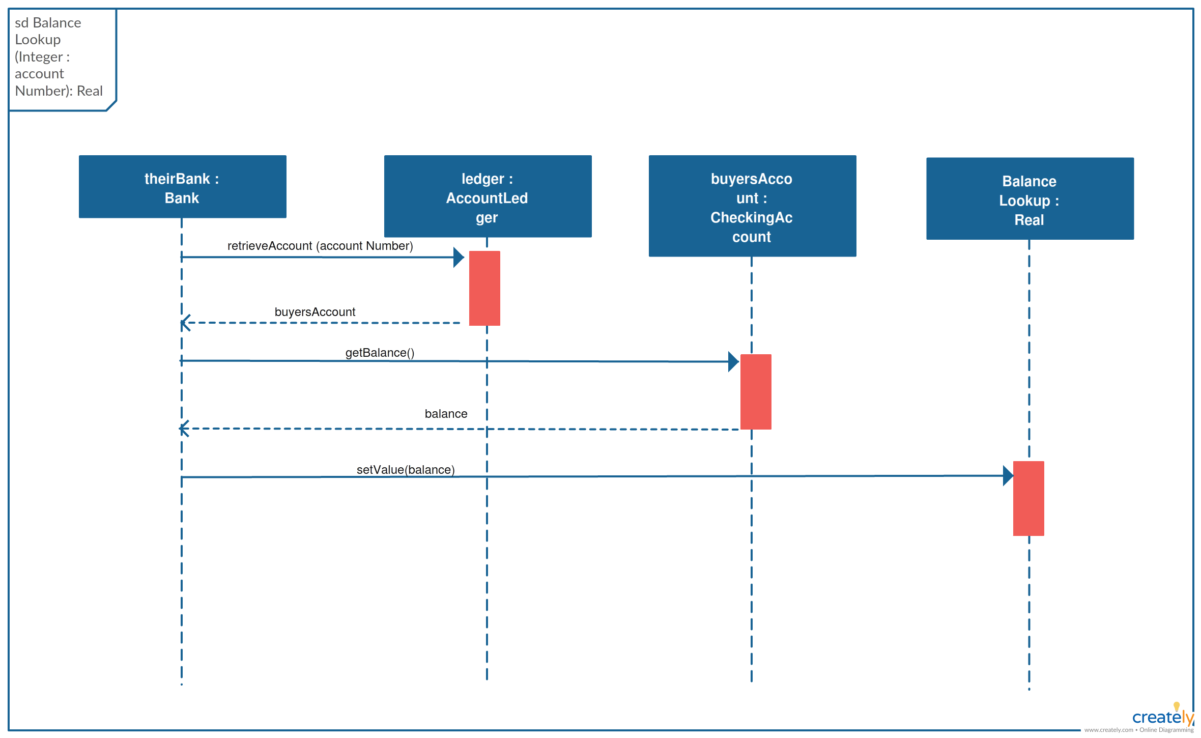 small resolution of sequence diagram template with real object you can use this diagram as a template by simply clicking on it