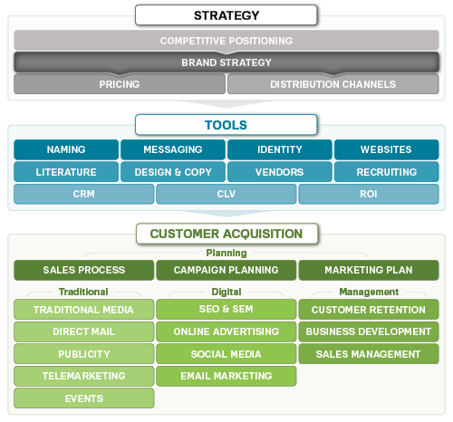 Your Brand Strategy Will Reinforce Your Positioning In The Market