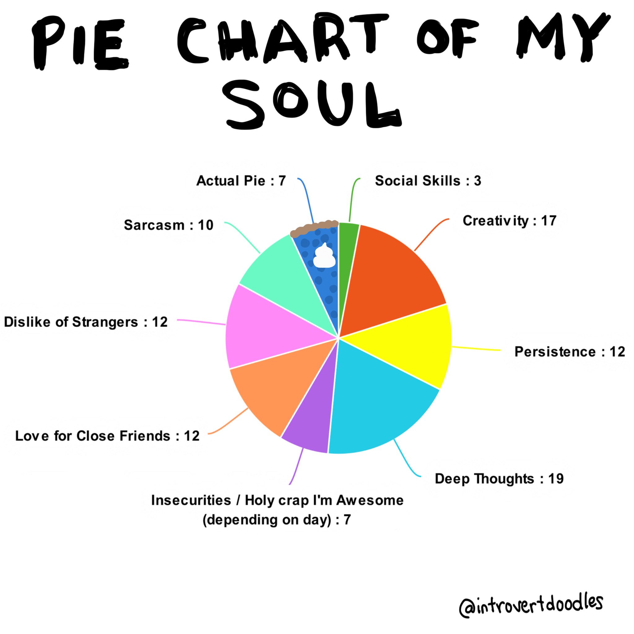 Introvert doodles pie chart of my soul also intp pinterest rh