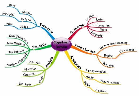 Cognitive-Domain - Bloom\u0027s Taxonomy \u2013 Mind Map of the Cognitive