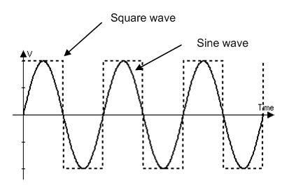 Sine Wave Vs Square Wave Square Wave Like A Motor Or A Buzzer
