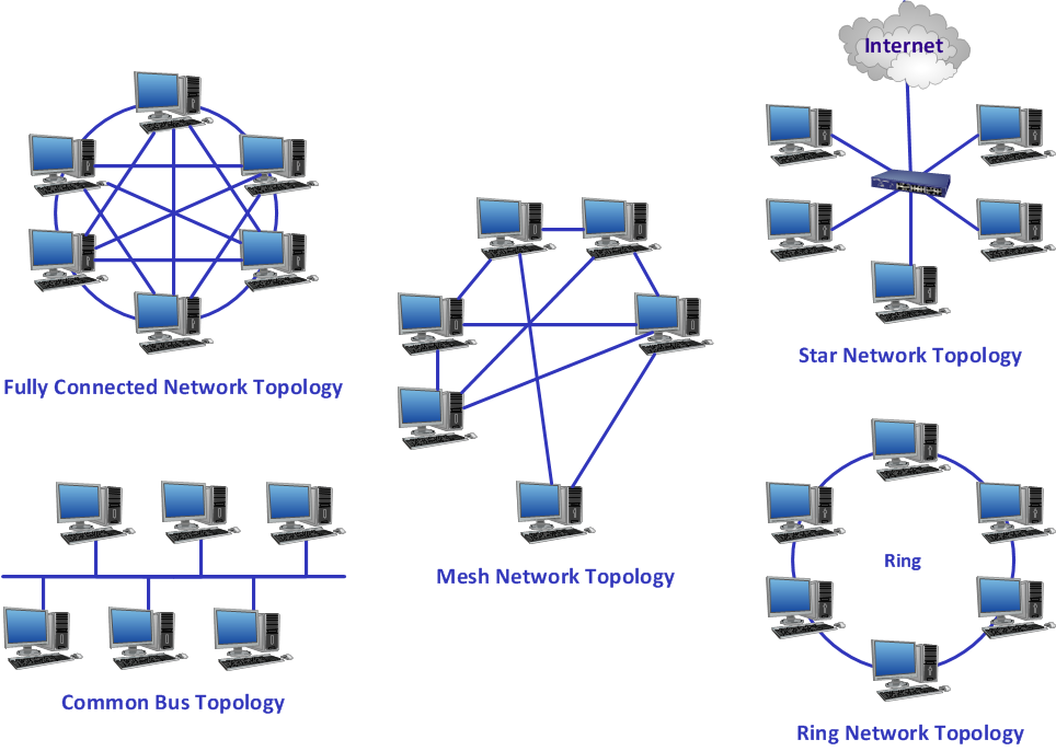 Common Network Topologies Diagram The Configurations That A Network Is Set Up In Types Of Network Topology Computer Network