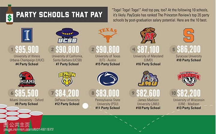 What Are Post Graduate Salary Levels Of Top Party Schools In U S
