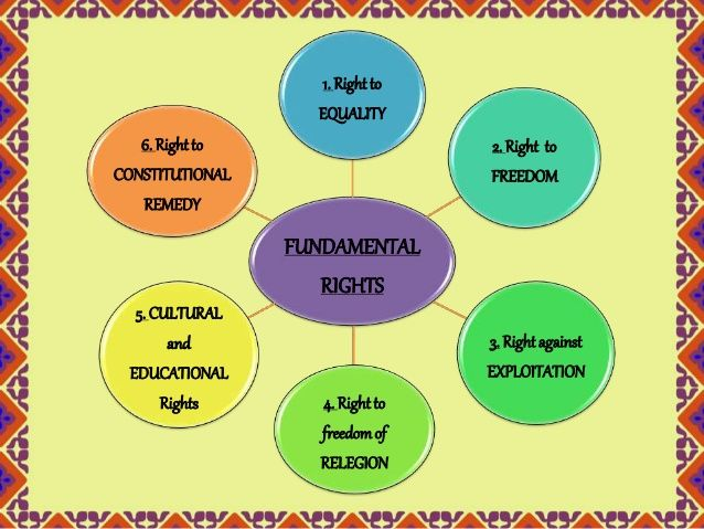 Image Result For Fundamental Rights Of India  Project Tripura  Image Result For Fundamental Rights Of India