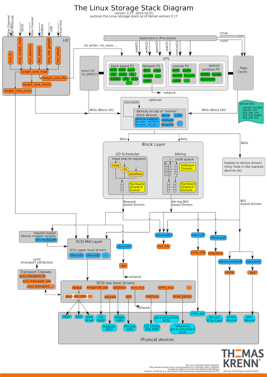 a01b06edc00e7f9608dfa47348ef3848 linux storage stack linux pinterest linux, tech and windows office