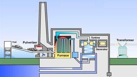 Coal power plant buy coal fired power plant product on alibaba coal power plant find complete details about coal power plantcoal fired power plant from electricity generation supplier or manufacturer kensys pakistan sciox Choice Image