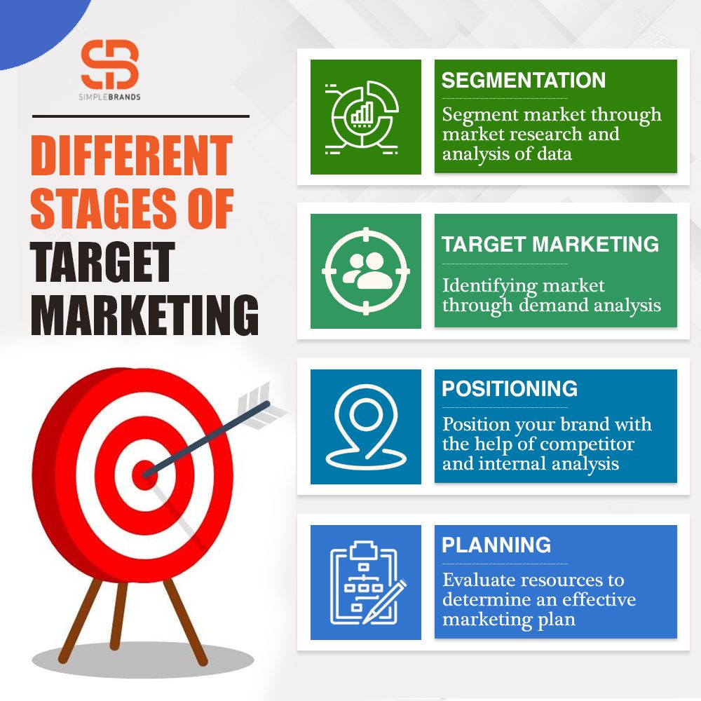 Digital Marketing Services in 2020 Digital marketing