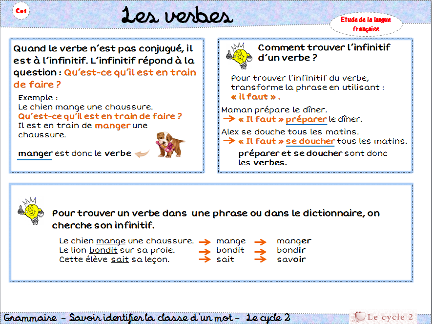 Le Verbe Ce1 Lecon Trace Ecrite Comment Reconnaitre Les Verbes Methode Png 885 663 Le Verbe Ce1 Ce1 Verbe
