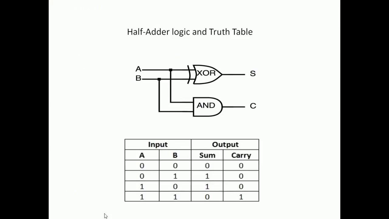 plc ladder logic examples using multiplexer encoder full adder popular plc video in automation design and development [ 1280 x 720 Pixel ]
