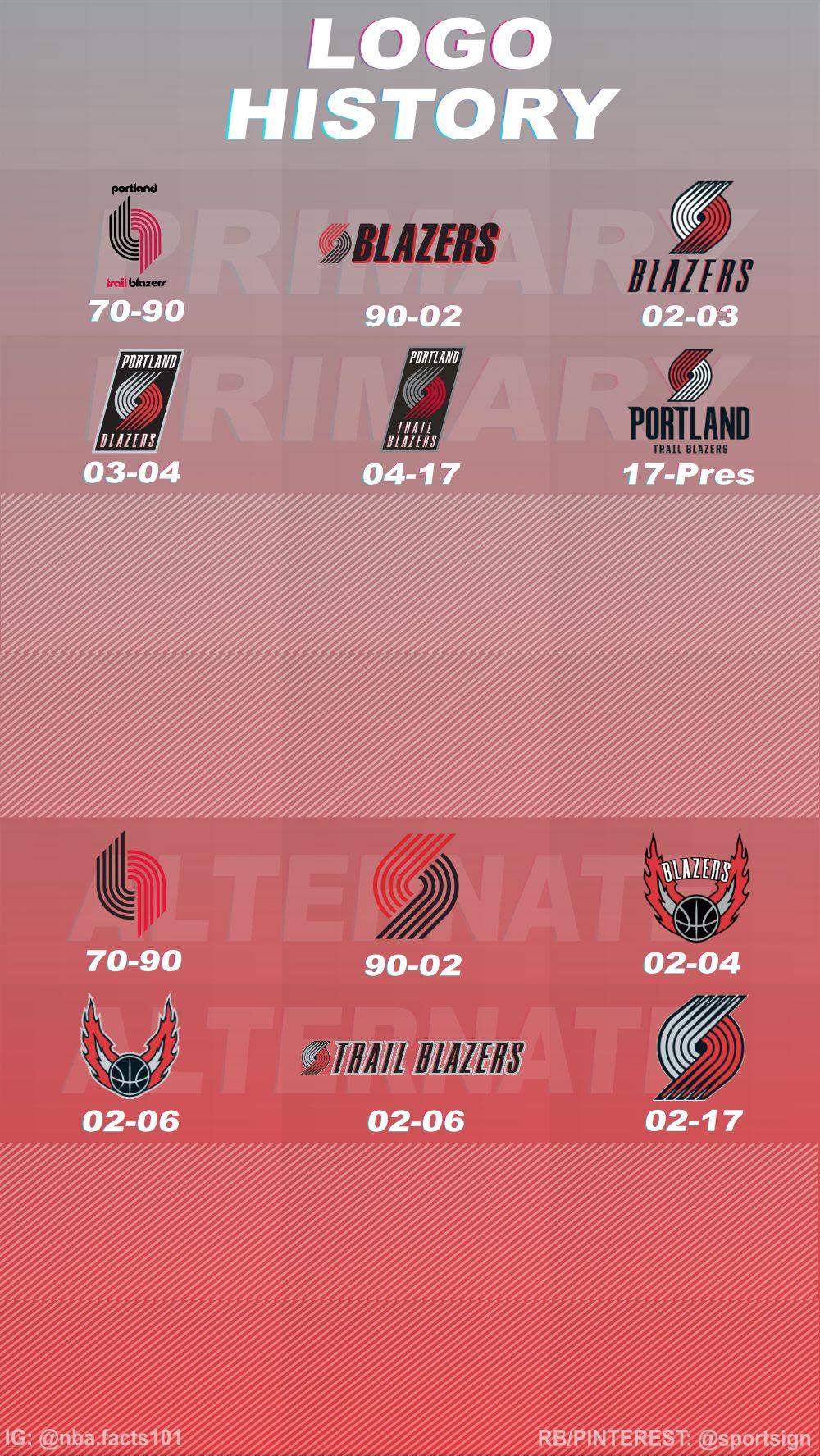 History of the NBA Basketball Team Portland Trailblazers