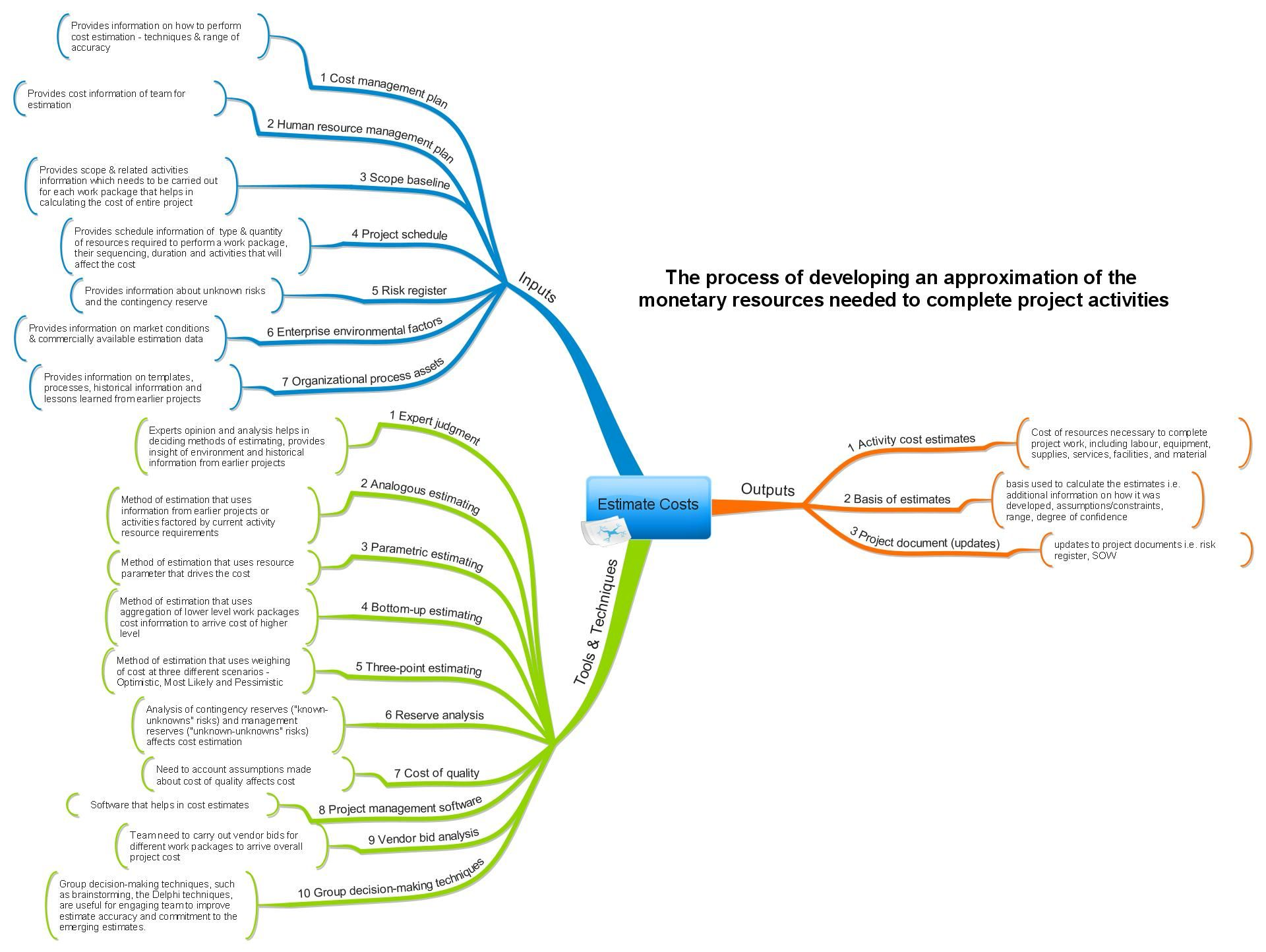 Estimate Costs - Process Mind Map (Aligned with PMBOK 5th