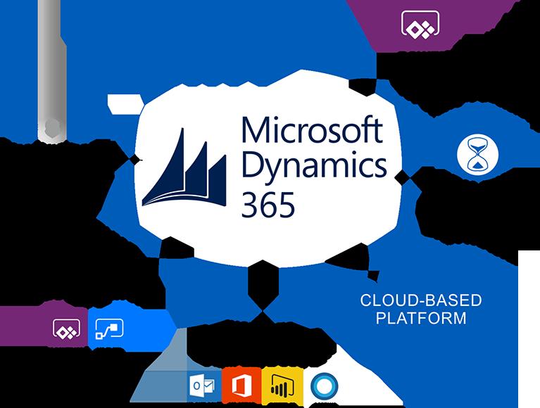 Pin by Inc on Microsoft Dynamics 365
