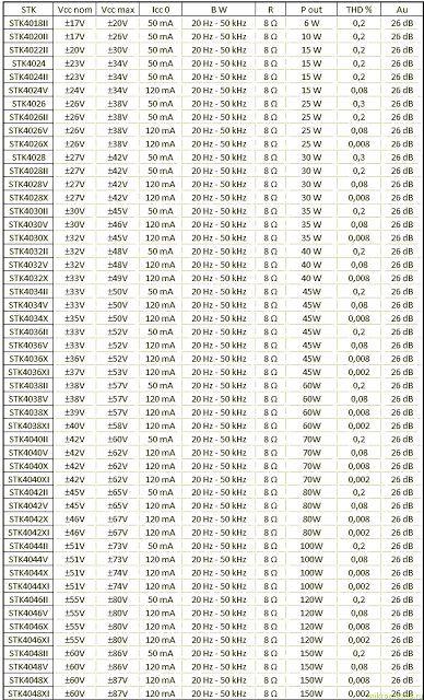 Datasheet STK IC Amplifier