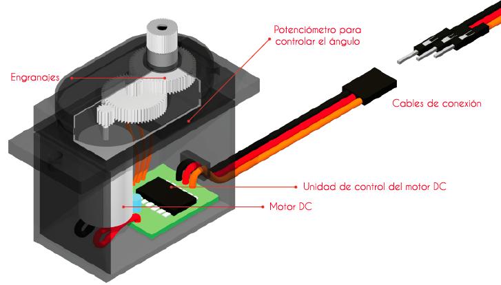 Controlando Un Servomotor Con Arduino Arduino Sistema Electronico Electrónica