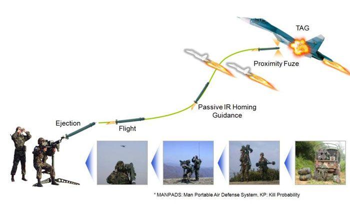 신궁 - 유용원군사세계 - 전문가광장 > 무기의세계