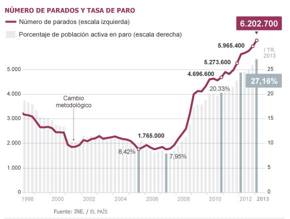 Gráfico Desempleo España Primer Trimestre 2013 Gráfico El País Infografia Porcentajes Primer Trimestre