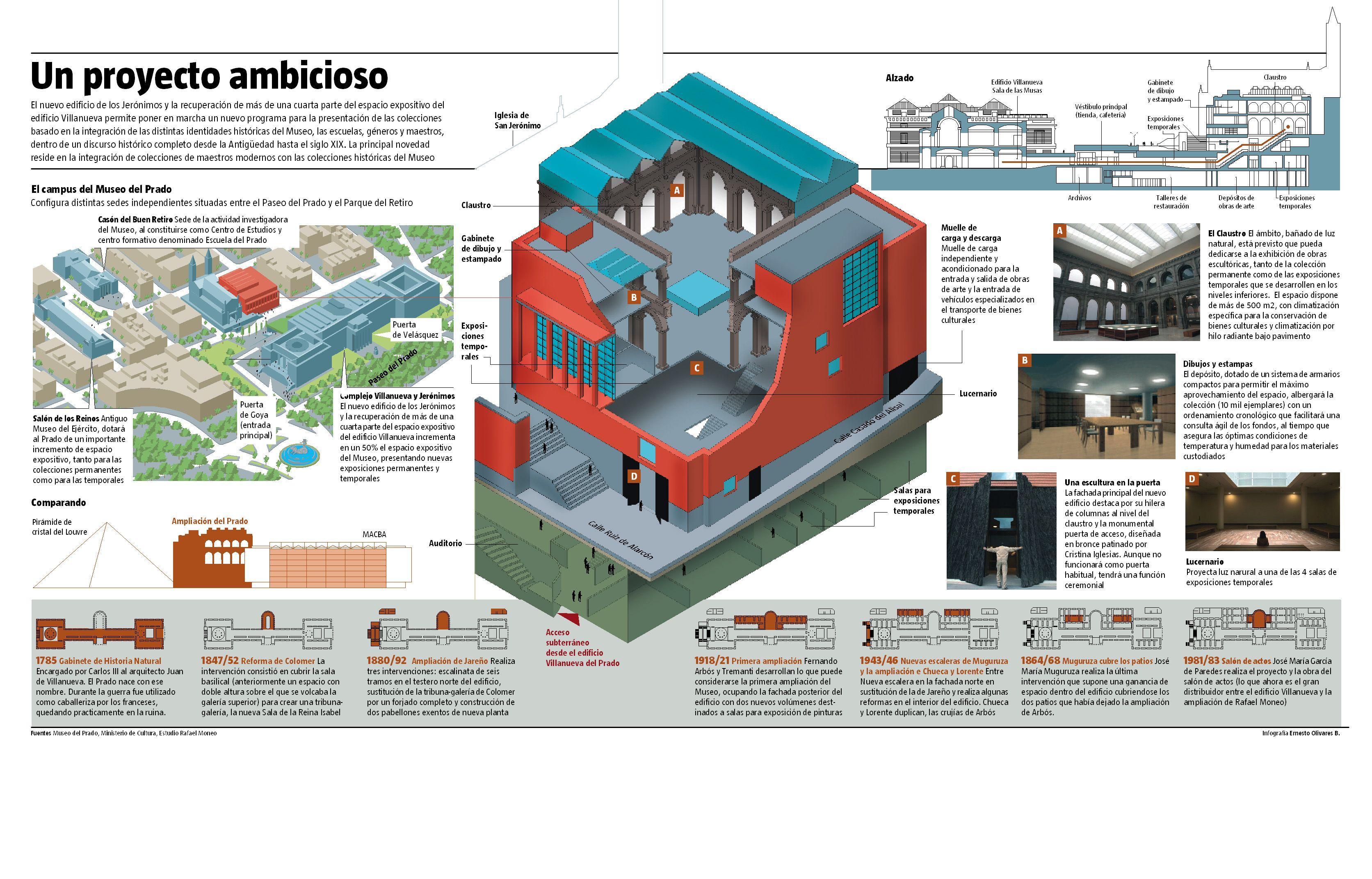 Informática aplicada al Diseño 3d, infografía y ...