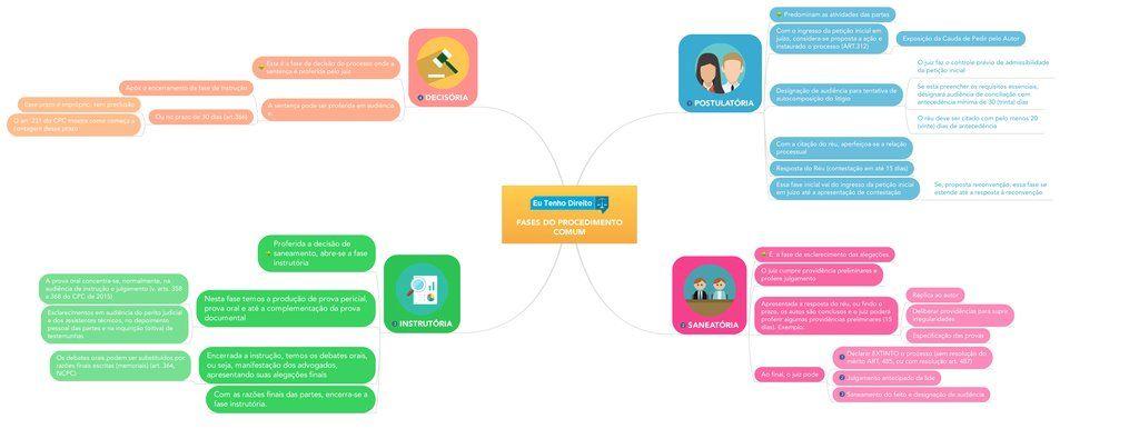 Aprenda de uma forma descomplicada sobre as fases do procedimento aprenda de uma forma descomplicada sobre as fases do procedimento comum de acordo com o novo ccuart Choice Image