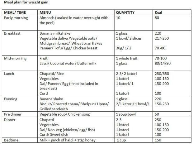 Weight gain diet  also food in pinterest rh