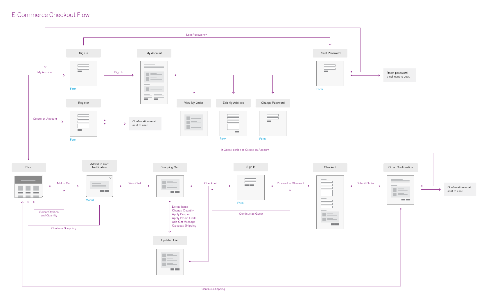 small resolution of ecommerce flow full