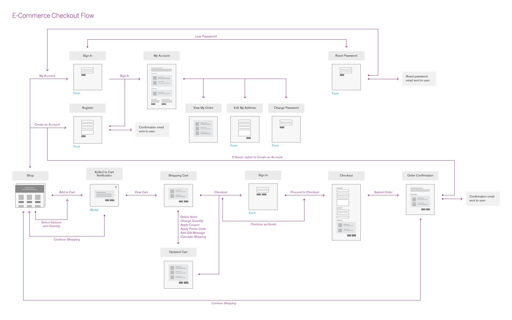 medium resolution of ecommerce flow full