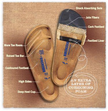 Favorite Birkenstock Styles