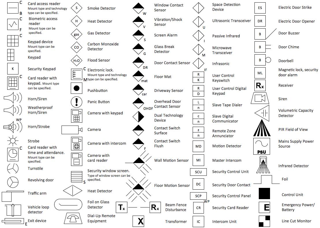 alarm wiring symbols wiring diagrams owner alarm plan symbols moreover fire alarm system wiring further smoke [ 1108 x 790 Pixel ]