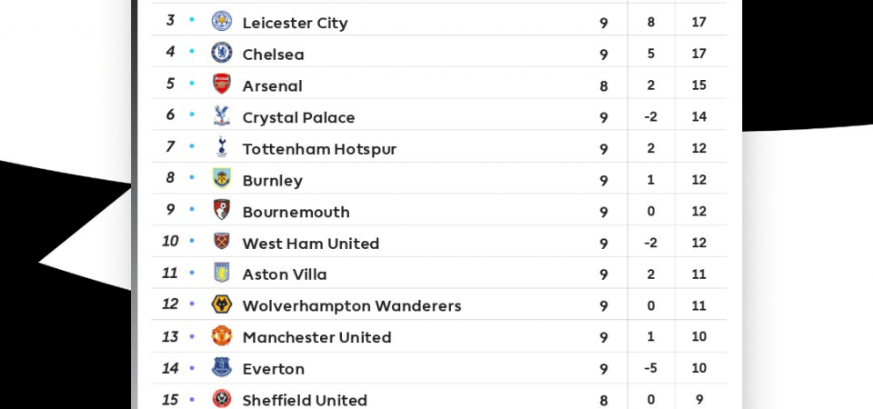 Premier League Table 2019 20 Epl Standings Fixtures Results Live Scores Games On Tv Gw 9 New Gersy Premier League Table Premier League League