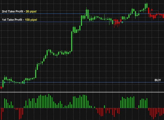 This Wavetrend Forex System Has Been Developed To Help You Catch