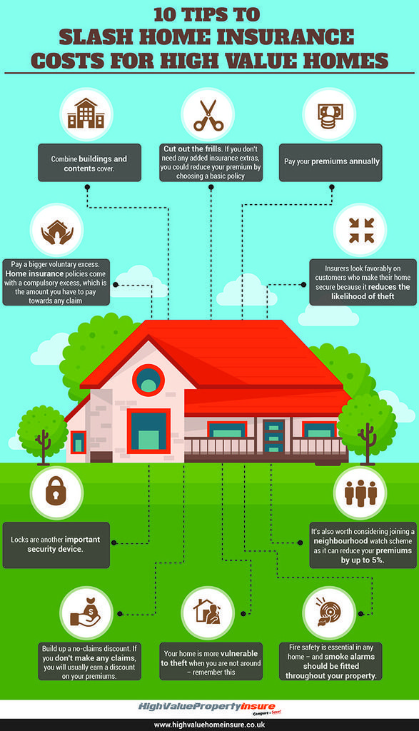 Pin On Quotes For Home Insurance