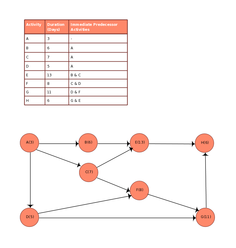 Aon Chart Template  Pert Diagram  Click The Image To Use