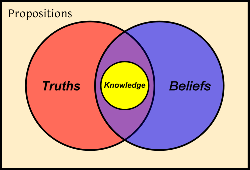 Diagram Depicting How Knowledge Is Defined In Terms Of Truth And Belief Knowledge What Is Knowledge Philosophy Of Science
