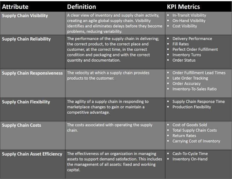Supply Chain Kpi S Data You Need To Know Frank Castiglia Linkedin Supply Chain Kpi Global Supply Chain